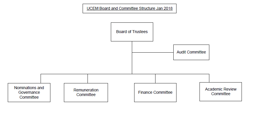 Board of Trustee Committee structure