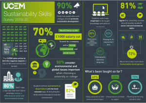 Sustainability skills infographic